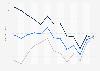 Konjunktureinschätzung von Japan bis November 2017