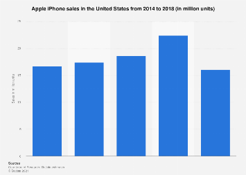 Apple iPhone - U.S. sales 2014-2018