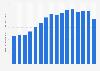 eBay: gross merchandise volume 2007-2017
