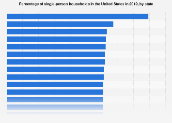 U S : percentage of single-person households 2017, by state