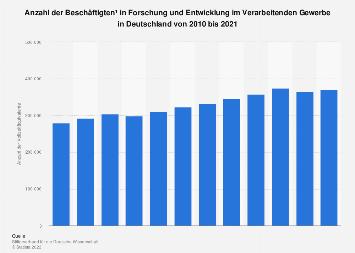 Verarbeitendes Gewerbe - F&E-Personal in Deutschland bis 2017