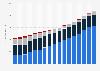 Volks- und Raiffeisenbanken - Kundeneinlagen nach Einlagenart bis 2017