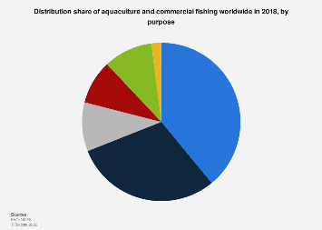 Global leading fishing nations 2015 statistic distribution share of global aquaculture and commercial fishing by purpose 2015 fandeluxe Images