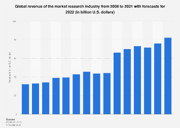 Global revenue of market research from 2008 to 2017