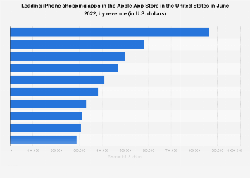 Leading iPhone shopping apps in the U.S. 2019, by revenue