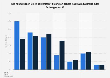Umfrage zur Häufigkeit von Ausflügen und Ferien der Schweizer Bevölkerung bis 2017