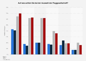 Kriterien der Schweizer für die Wahl einer Fluggesellschaft bis 2015