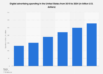 Digital advertising spending in the U.S. 2015-2021