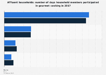 American affluent household members participation in gourmet cooking 2017