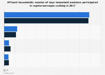 American affluent household members participation in vegetarian/vegan cooking 2017