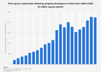 Yearly construction of real estate in China 2016