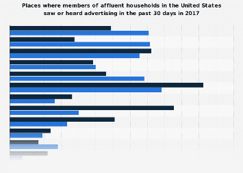 Places where members of affluent U.S. households saw or heard advertising 2017