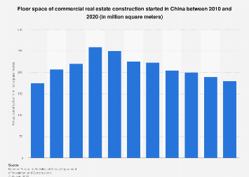 Annual construction of commercial properties in China 2017