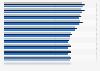 Arbeitsunfähigkeitsfälle nach Bundesländern bis 2017
