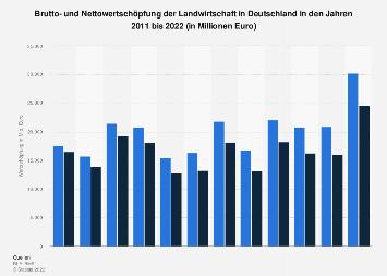 Wertschöpfung der Landwirtschaft in Deutschland bis 2017