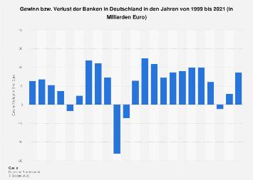 Gewinn und Verlust der Banken in Deutschland bis 2017
