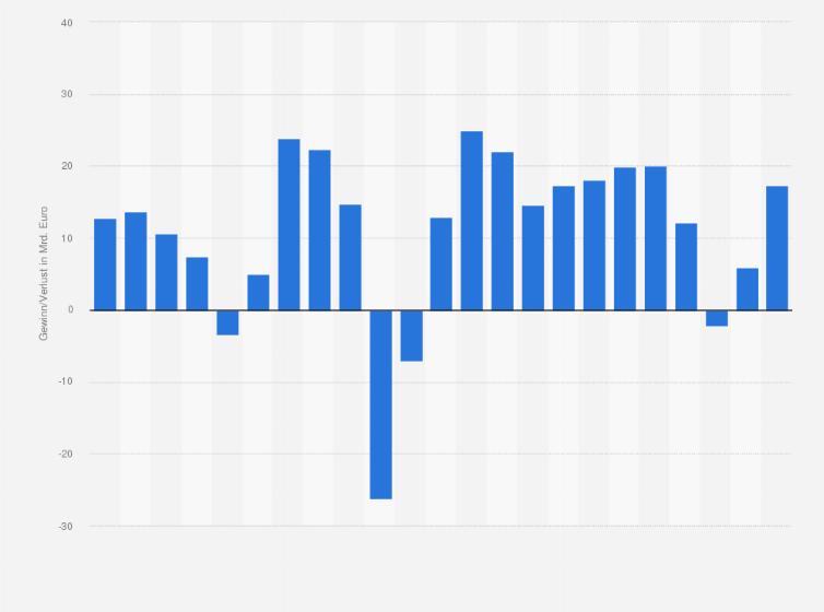 Banken in Deutschland - Gewinn bzw. Verlust bis 2016 | Statistik