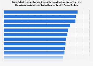 Deutsche Städte nach Bettenauslastung der Beherbergungsbetriebe 2016
