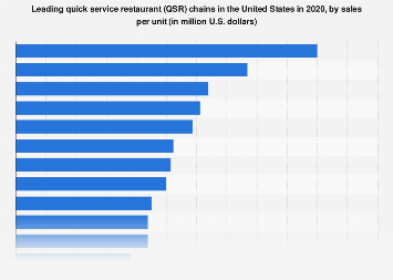 Leading quick-service restaurant chains in the U.S. in 2017, by sales per unit