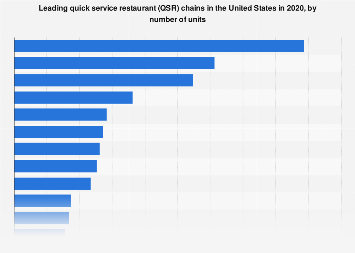 Leading quick service restaurant chains in the U.S. in 2016, by number of units