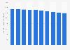 Anzahl der beschäftigten Floristen in Deutschland bis 2018