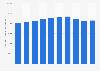 Anzahl der beschäftigten Kunststoffverarbeiter in Deutschland bis 2017