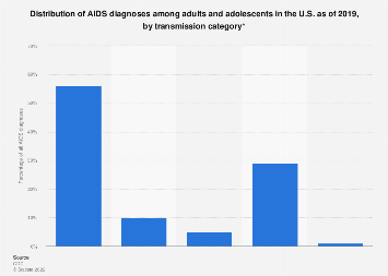 Distribution of AIDS diagnoses in the U.S. through by transmission category 2017