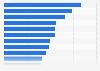 Umfrage zur betrieblichen oder privaten Altersvorsorge in Europa 2012