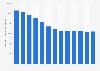 Anzahl der beschäftigten Schriftsetzer in Deutschland bis 2011