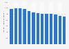 Anzahl der beschäftigten Flach- und Tiefdrucker in Deutschland bis 2011