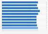 Anzahl der beschäftigten Dreher in Deutschland bis 2011