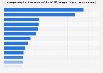Average sale price of commercial real estate in China, by region 2017