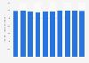 nzahl der beschäftigten Gerüstbauer in Deutschland bis 2018