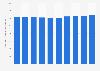 Anzahl der beschäftigten Gleisbauer in Deutschland bis 2017