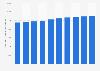 Anzahl der beschäftigten Fliesenleger in Deutschland bis 2017