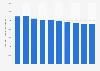 Anzahl der beschäftigten Glaser in Deutschland bis 2018