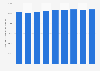 Anzahl der beschäftigten Maler und Lackierer in Deutschland bis 2018