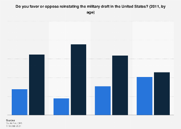 Americans' opinions on reinstating the military draft in 2011, by age
