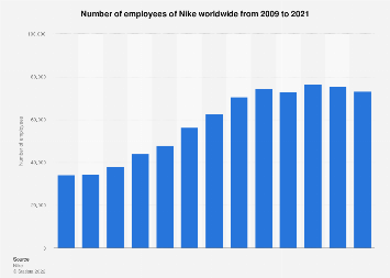 Number of employees of Nike worldwide 2009-2018