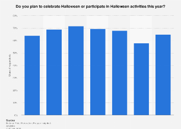 Participation in Halloween activities in the United States 2017