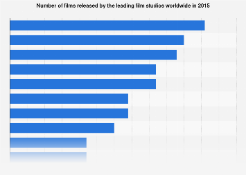 Number of films released by the leading film studios worldwide in 2015