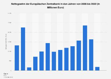 Nettogewinn der Europäischen Zentralbank bis 2018