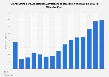Bilanzsumme der Europäischen Zentralbank bis 2018