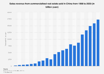 Revenue from commercial and residential real estate sold in China 2008-2018