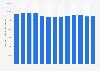 Anzahl der beschäftigten Verlagskaufleute und Buchhändler in Deutschland bis 2011