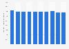 Anzahl der beschäftigten Musiker in Deutschland bis 2017