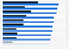 Umfrage zur Markenbekanntheit von Modelabels bei Frauen 2011