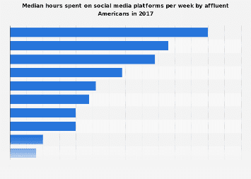 Number of hours affluent Americans spent on social networks p/w 2017