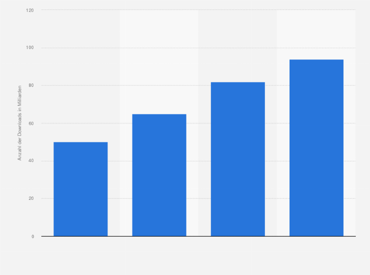 Google Play Store Anzahl Der Heruntergeladenen Apps Weltweit 2017 Statista