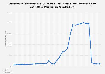 Sichteinlagen von Banken bei der EZB bis 2018